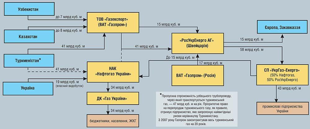 схема поставок в Украину